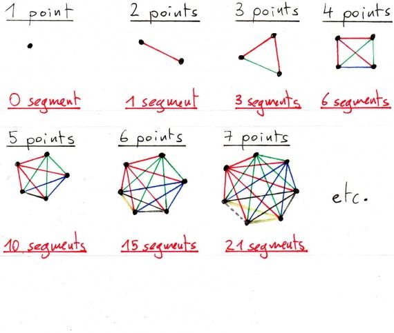 Segments et points (schémas)