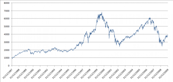 800px-CAC40_1987-2009
