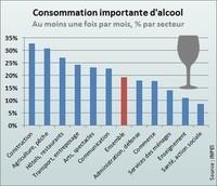 Les fortes consommations sont beaucoup + fréquentes dans le bâtiment