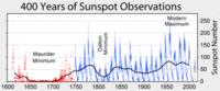 Graphique taches solaires