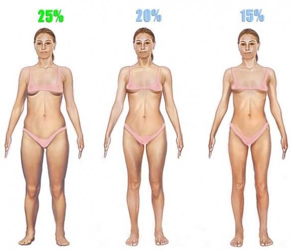 women-body-fat-low