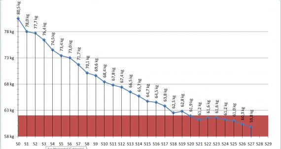 courbe de poids 22.04.10
