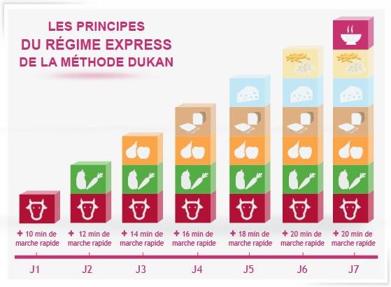 Escalier nutritionnel : la partie sportive  Recettes et forum Dukan pour le