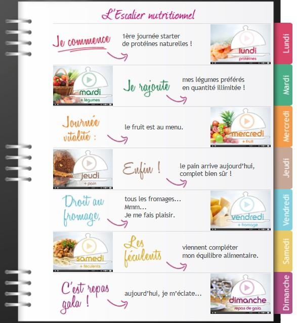 """Nouveau régime dukan ....... """"escalier nutritionnel""""  Page 2"""