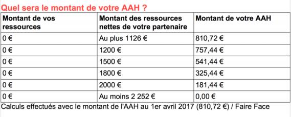 Montant-AAH-en-fonction-des-ressources-du-conjoint-768x309