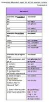 Lidwoorden - regels : de-woorden en het-woorden - schema (2)