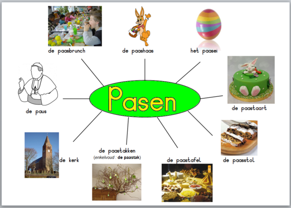 Pasen - woordenschat