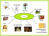 Pasen - woordenschat (3)