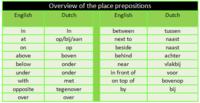 voorzetsels (preposities) van plaats / prepositions of place