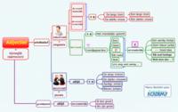 Mindmap - bijvoeglijk naamwoord (adjectief)