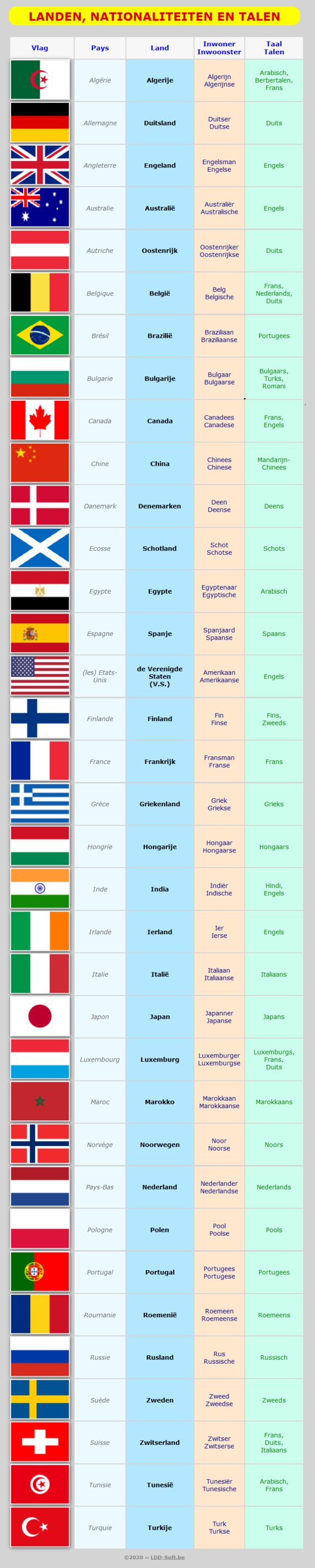 Landen, nationaliteiten, talen / Pays, nationalités, langues