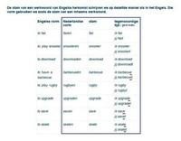 Werkwoorden van Engelse herkomst (presens)