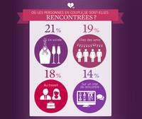 Saint- Valentin - où les personnes en couple se sont-elles rencontrées ?