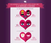Saint-Valentin : ce que l'on regarde en premier chez l'autre