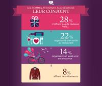Saint-Valentin : les femmes attentives aux désirs de leur conjoint