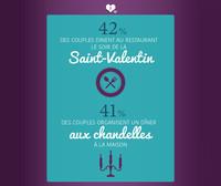 Saint-Valentin : Restaurant ou dîner aux chandelles ?