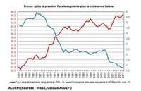 pression-fiscale-vs-croissance-france