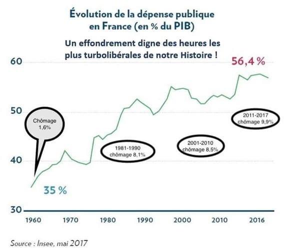 evolution-depense-publique-turboliberale