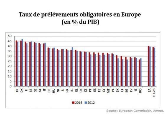 taux-prélèvements-obligatoires-europe
