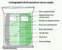 la quadrature du lit