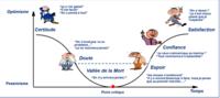 cours_lyon-processus-apprentissage