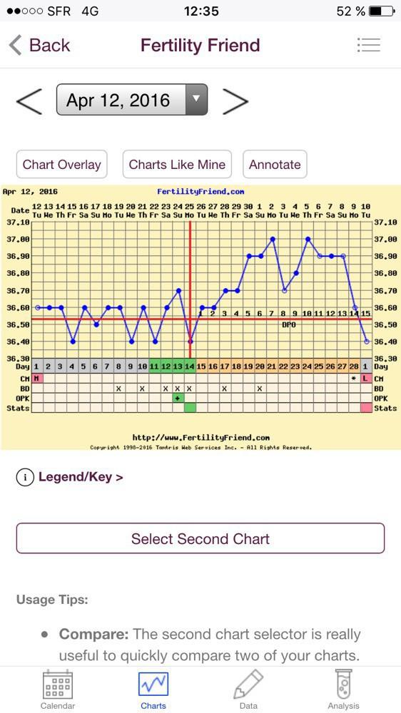 Ovulation 14 jours apr s fc mais toujours pas de retour de - Grossesse retour de couche ...
