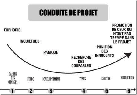 Conduite Projet