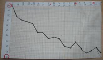 regime-graphique