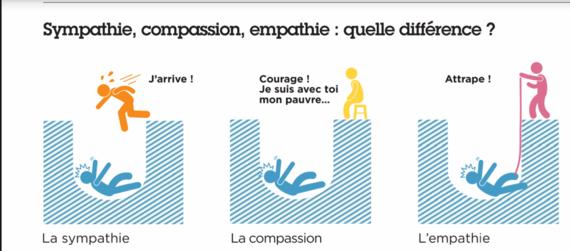 Sympathie Empathie compassion
