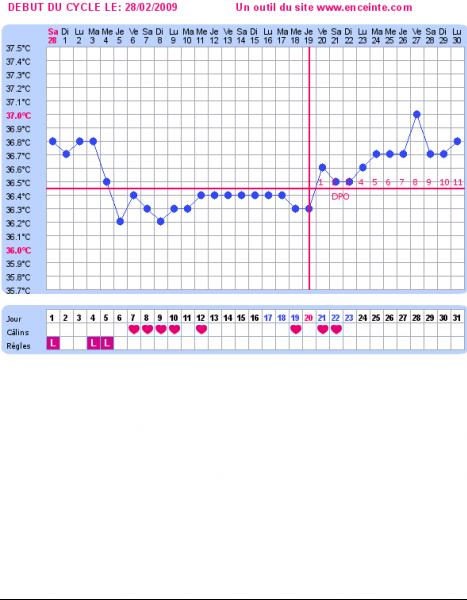 courbe de température C3.png1.