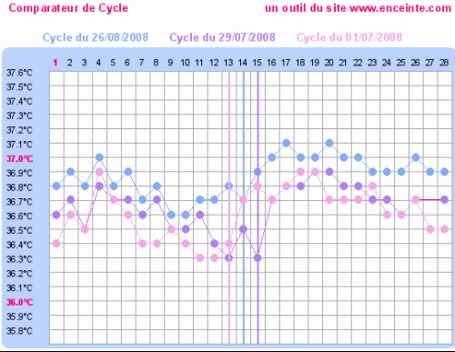 mes courbes sur 3 cycle