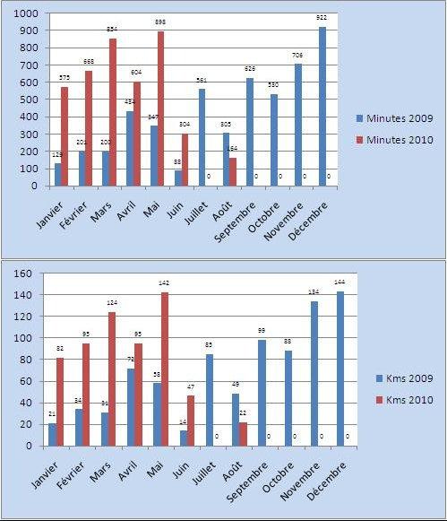Bilan Footing 2009-2010