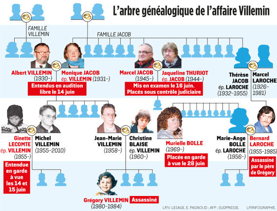 7097649_web-affaire-gregory-arbre-genealogique