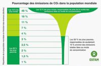 CO2 par decile