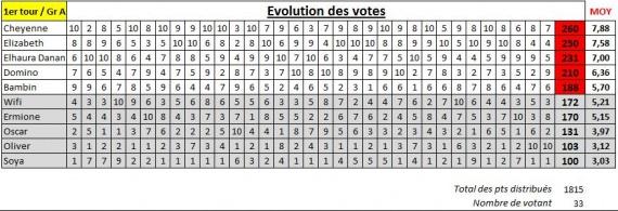 Suivi vote groupe A