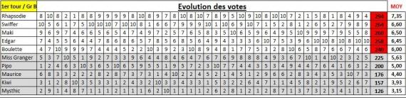 Suivi vote groupe B