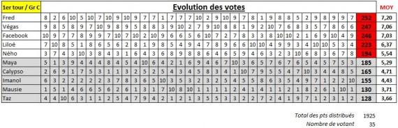 Suivi vote groupe C