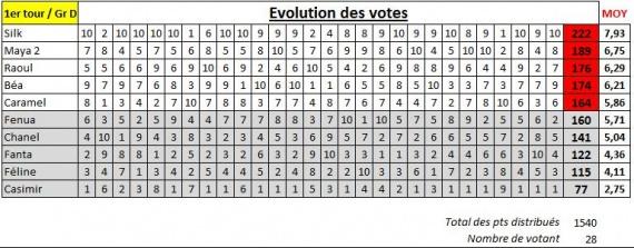 Suivi vote groupe D