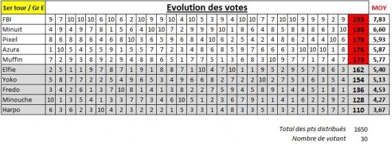 Suivi vote groupe E