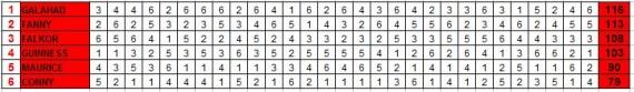 4ème tour - Groupe A