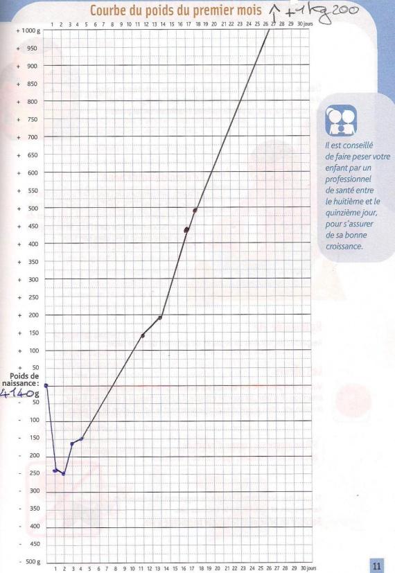 courbe de poids 1er mois