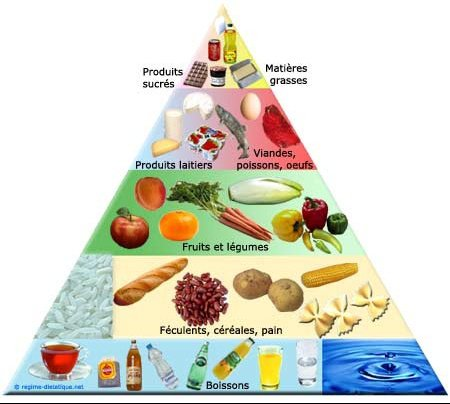 pyramide-alimentaire