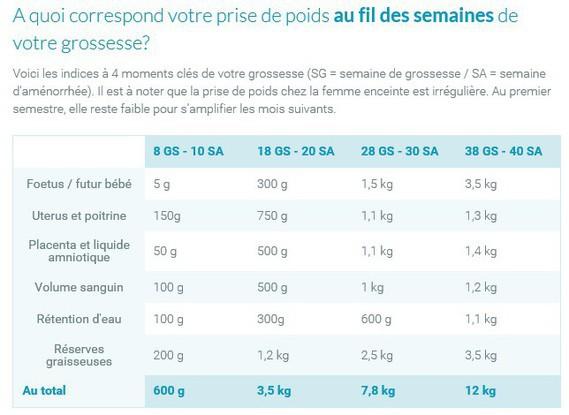 seroplex 5 mg et prise de poids