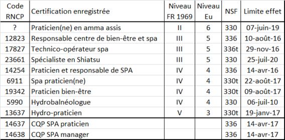 RNCP - Enregistrements